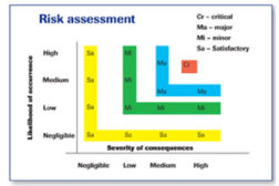 risk assessment chart food safety