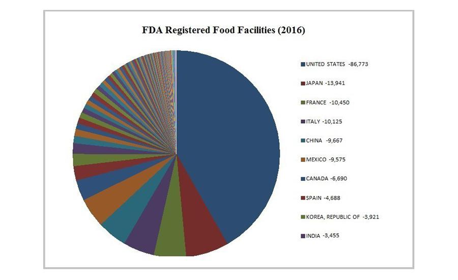 Food Facility Registration Canada