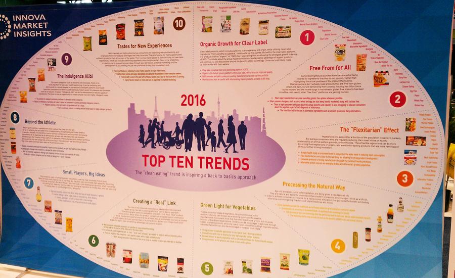 Top 10 food and beverage trends 2016 07 28 food engineering