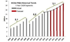 Process instrumentation and automation market forecast