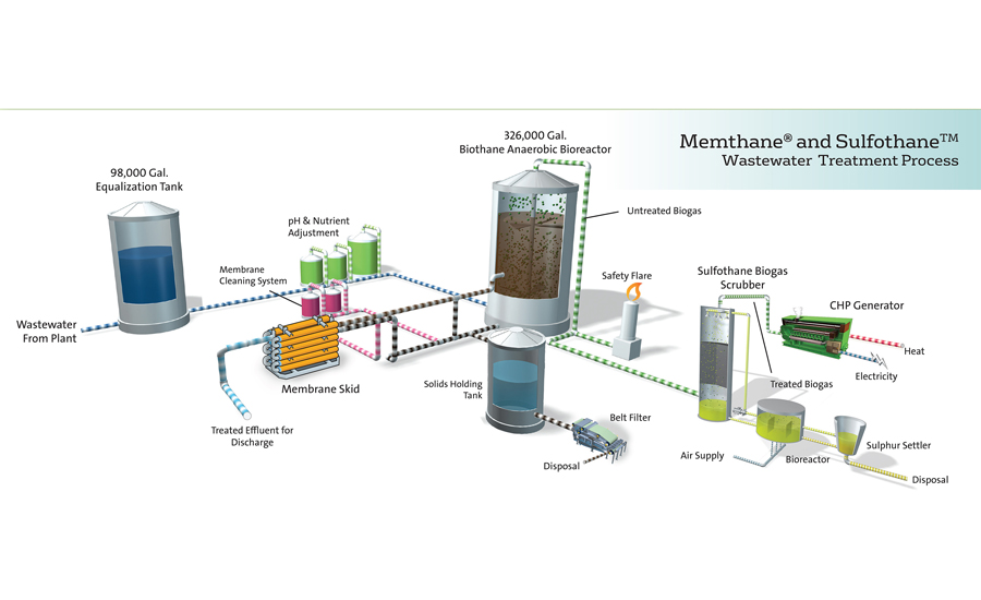 jerky plant wastewater