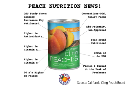 Researchers confirm cling peaches as nutritional as fresh