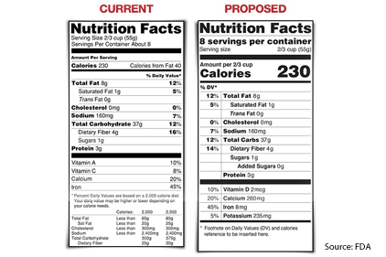 Nutrition Facts label update includes added sugar, serving