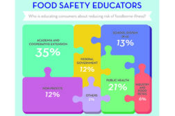 Whoâ??s leading food safety education?