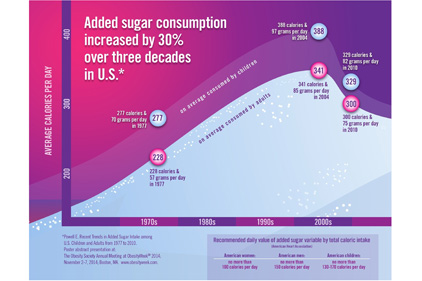 US adultâ??s added sugar consumption up 30 percent