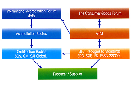 The ABCs of GFSI | 2014-06-25 | Food Engineering