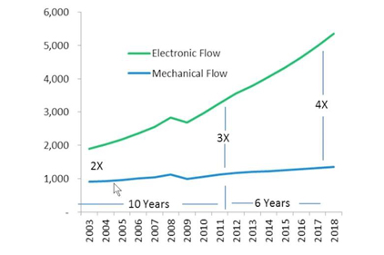 Market size for process instrumentation expected to increase by $2.5 billion