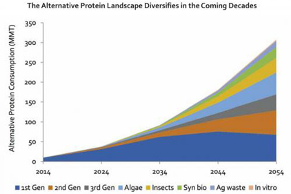 Study: Alternative proteins to comprise a third of the market by 2054