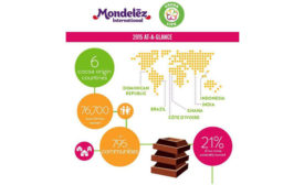 Positive results for Mondelez cocoa sustainability