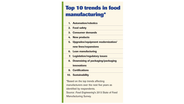 Top ten trends in food manufacturing