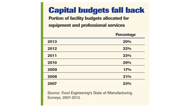 Capital budgets fall back