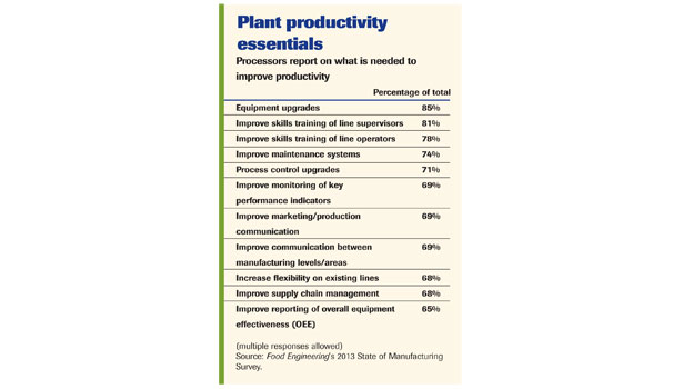 Plant productivity essentials
