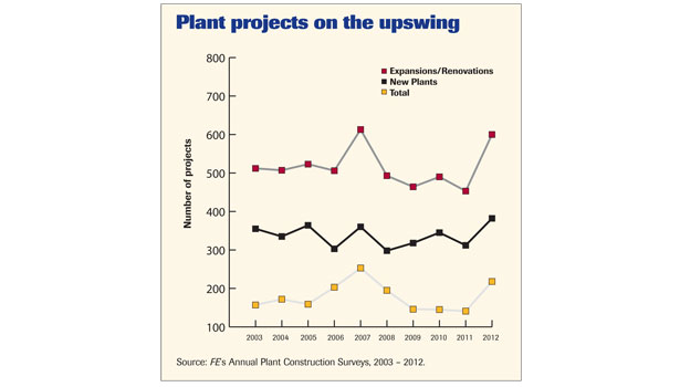 plant projects on the upswing