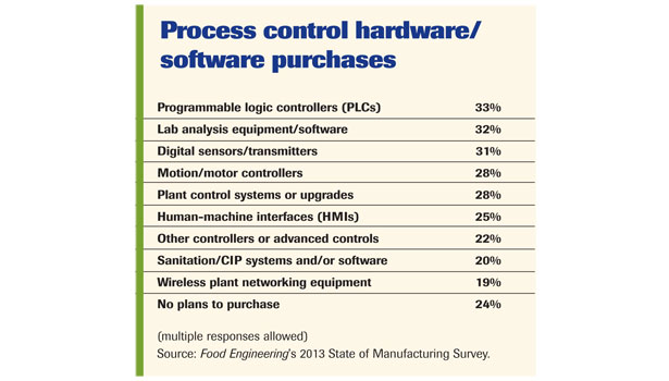 Process control hardware/software purchases