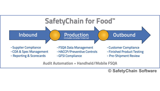SafetyChain for Food