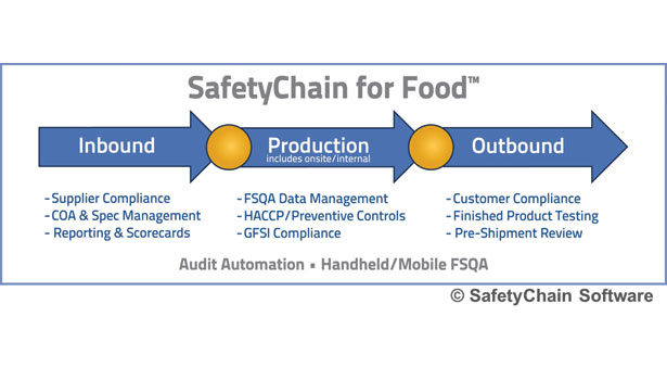 HACCP software: Get with the program! | 2013-11-08 | Food