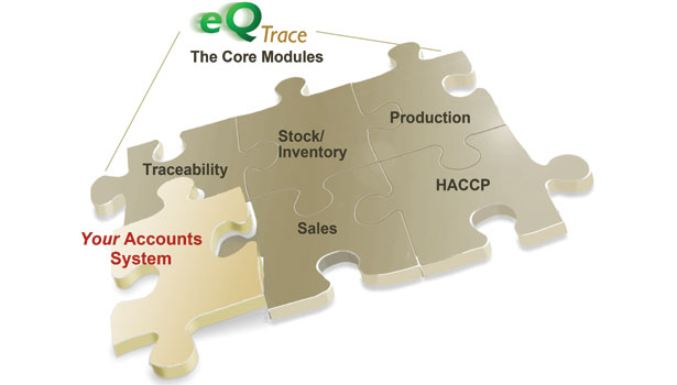 Verify Traceability's eQ Trace core modules combine HACCP, traceability, production, inventory and sales with external accounting systems.