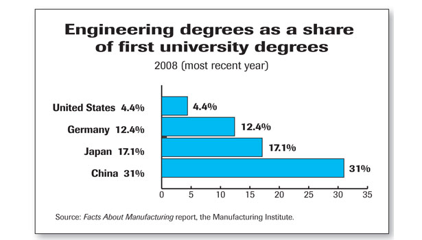 Engineering degrees as a share of first university degrees