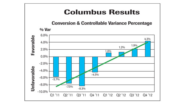 Columbus Controllable Cost Graph