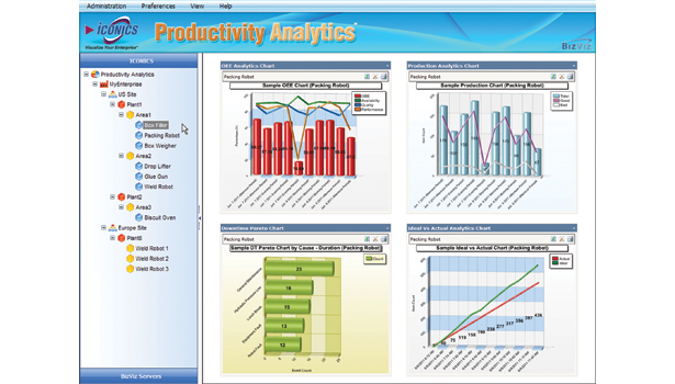 The Productivity Analytics screen from Iconics shows four sample dashboards for a packing robot