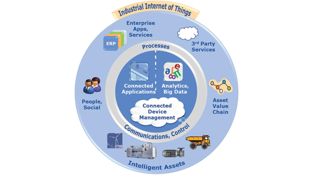 The Industrial Internet of Things enables new business models.