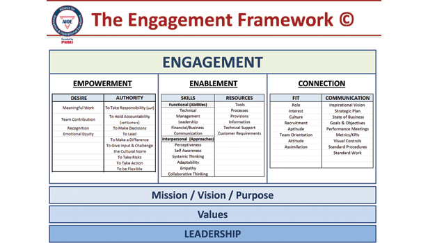 employee empowerment theoretical framework Employee empowerment  theoretical framework (sample)  documents similar to sample oftheoretical framework employee empowerment uploaded by.