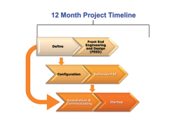 12 Month Project Timeline