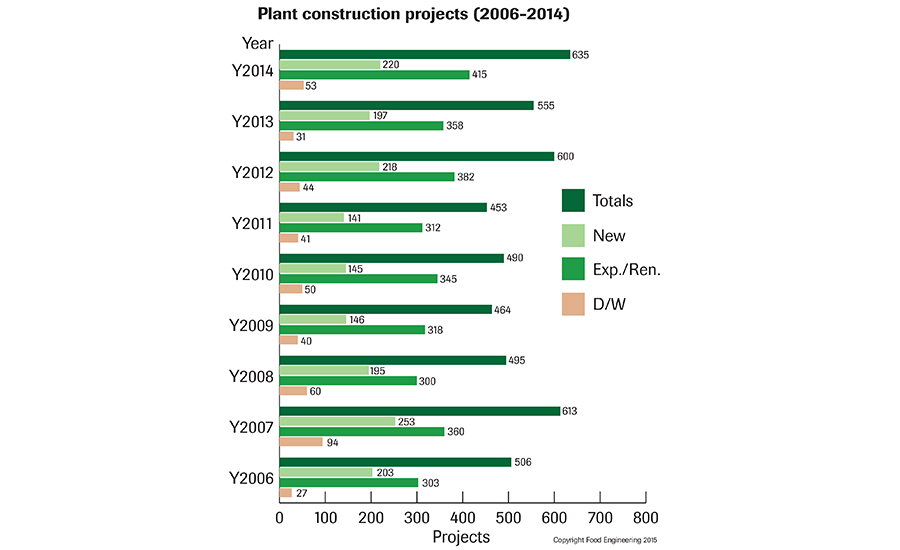 Plant construction projects (2006-2014)
