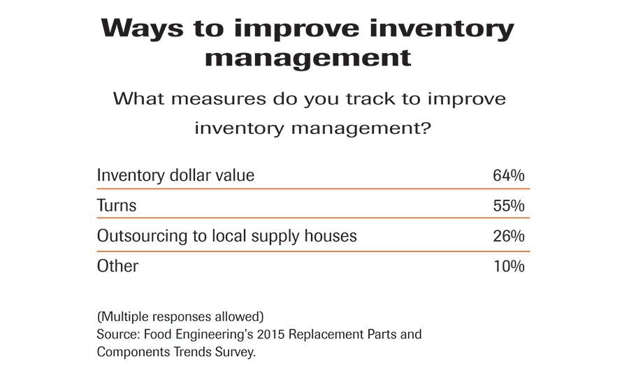 inventory management research papers