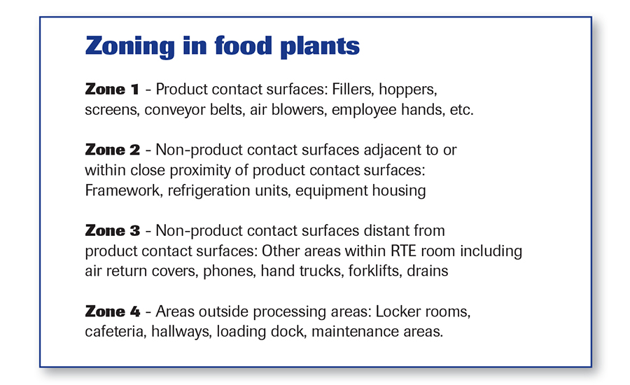 Zoning in food plants