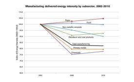 DOE lists barriers to saving energy