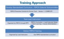 FSPCA-training