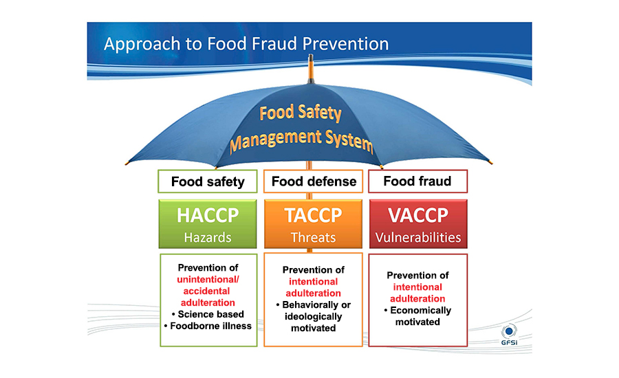 VACCP HACCP For Vulnerability Assessments Food - Vulnerability assessment template
