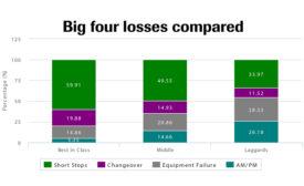 Big four losses compared