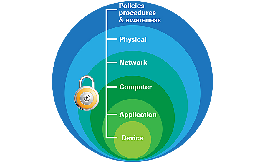 DiD security creates multiple layers of defense