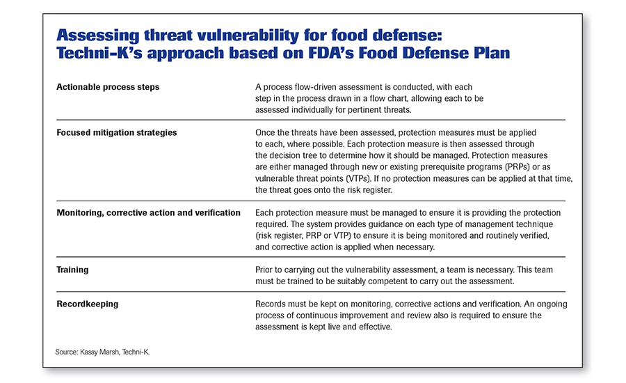 Taccp: Haccp For Threat Assessments | 2016-03-11 | Food Engineering
