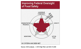 Performance of federal food safety agencies