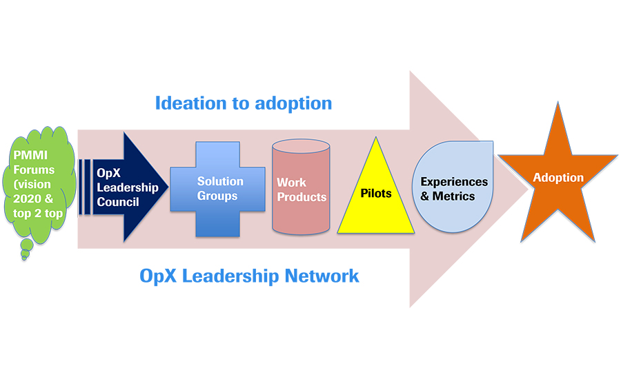 OpX Leadership Network Ideation to Adoption