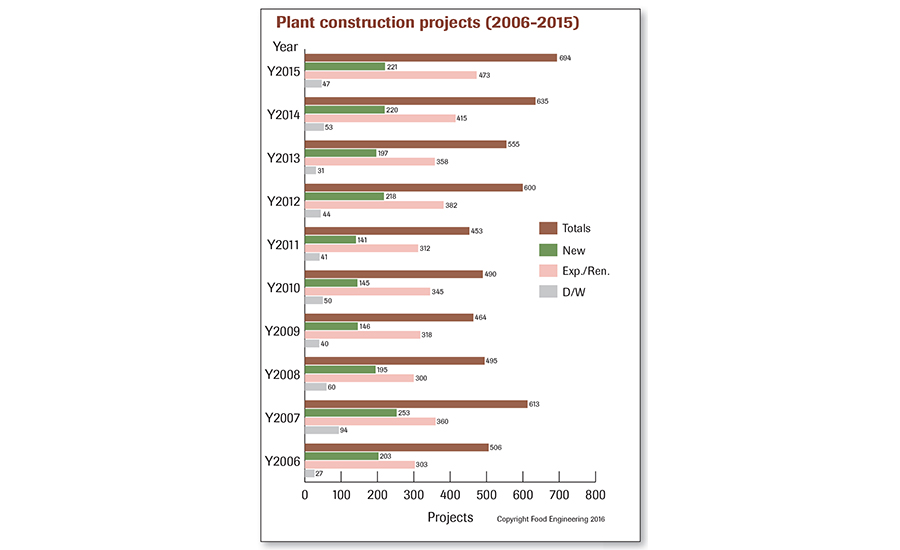 food plant construction projects 2006-2015