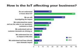 How is IoT affecting your business?