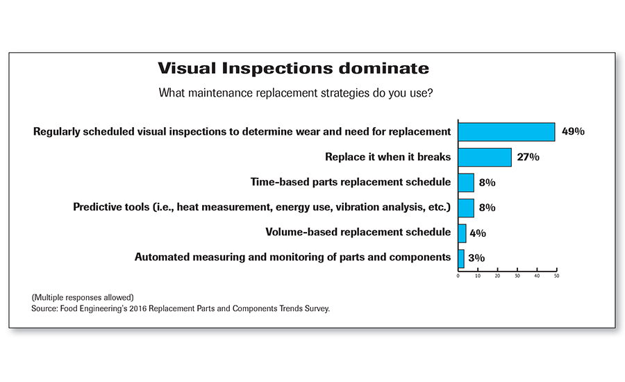 Visual inspections chart