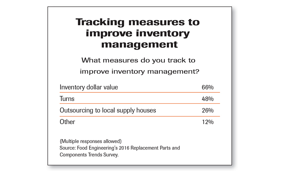 inventory management chart