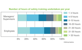 Hours of safety training per year