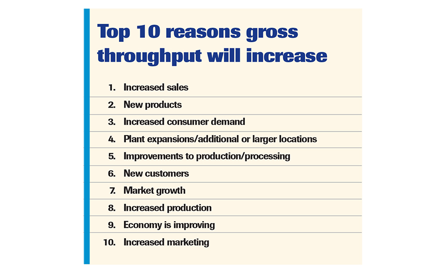 10 reasons for increase in throughput