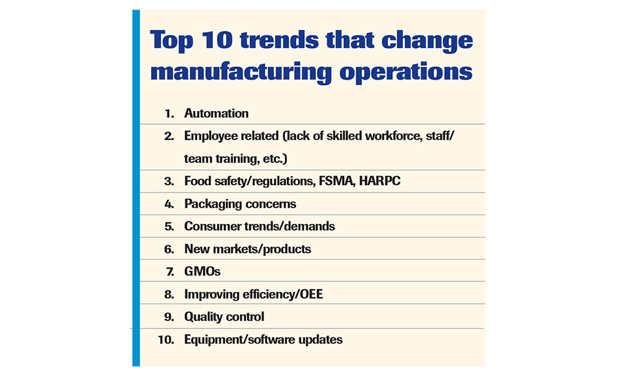10 trends that change operations