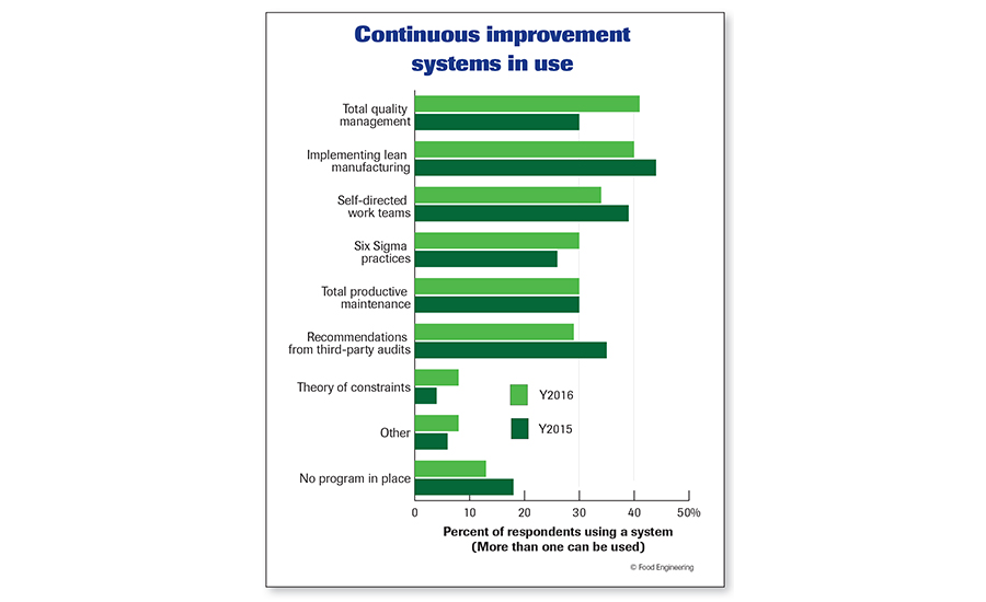 Continuous improvement systems in use