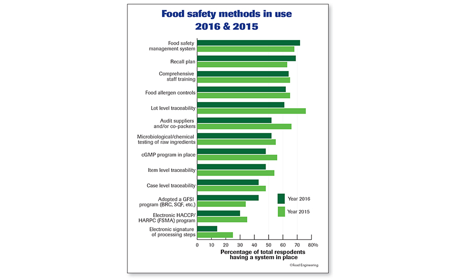 Food safety methods in use