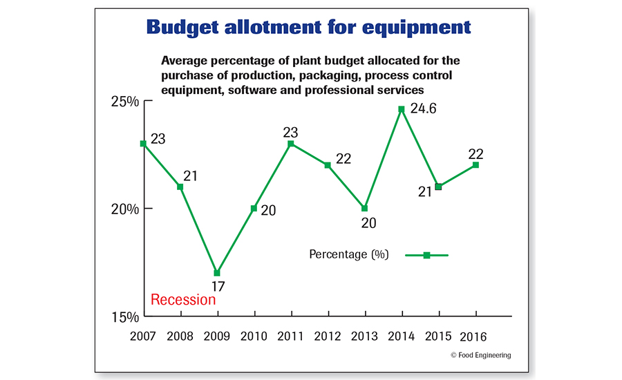 Budget allotment for equipment