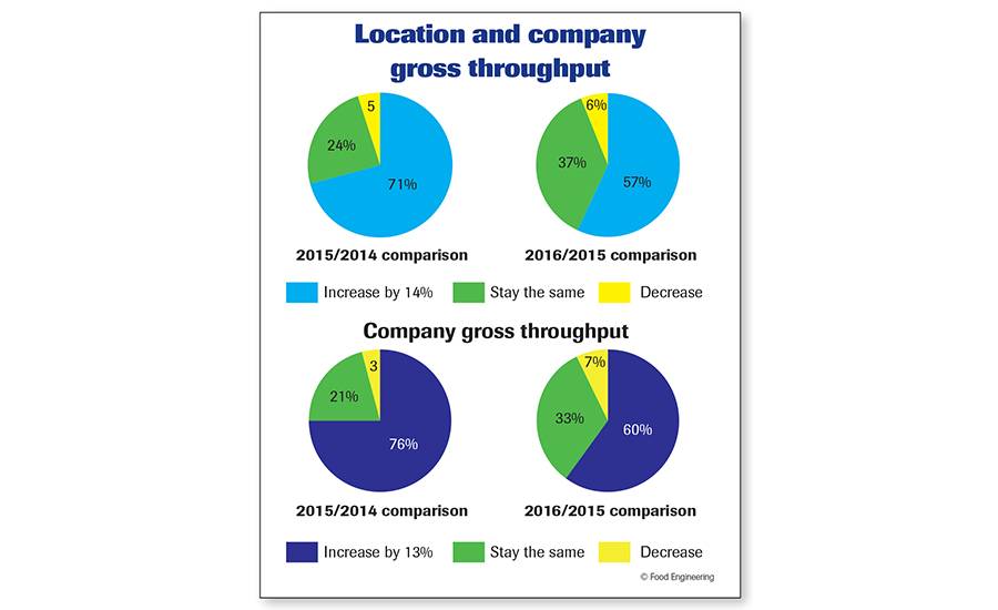 Location and company throughput