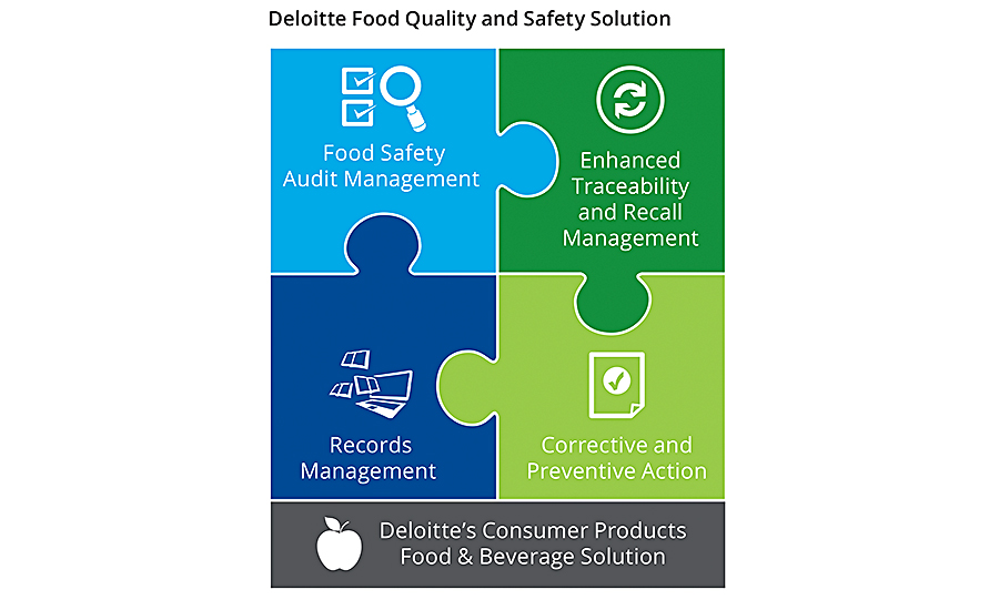 Deloitte's Food Quality and Safety Solution